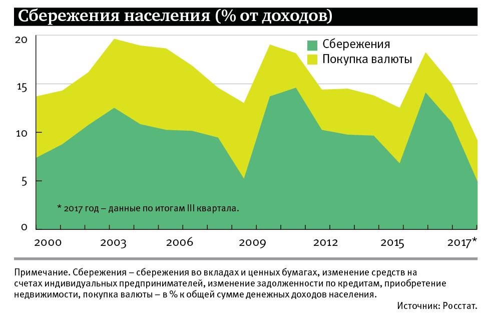 Во II квартале жизнь россиян была недостаточно дорогой для роста МРОТ 87