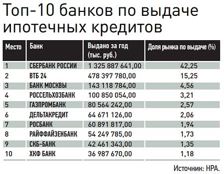 банк с малым процентом для ипотеки Хорошо