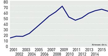 Отношение долгов населения к сбережениям в кредитных организациях России (%)