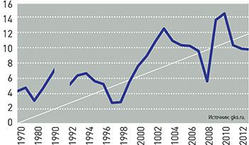 * 1991 год с аномально высокой нормой сбережений (19,6%) исключен.