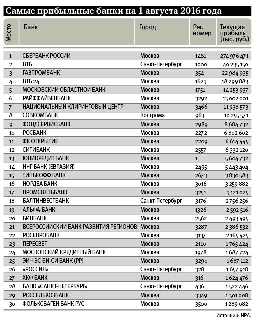 Стоимость активов ЭлБанка непревышает 3,7 млрд руб.