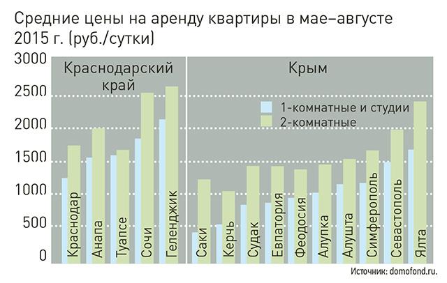 Дикий Крым против дикого Сочи