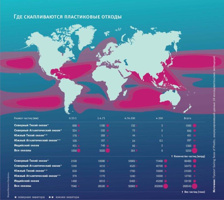 Карта пластикового загрязнения
