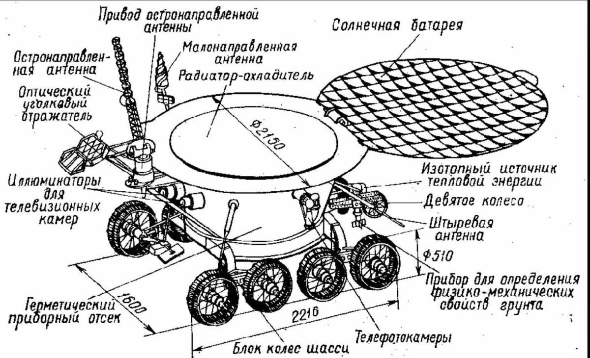 «Роскосмос» рассекретил документы о лунной гонке