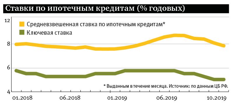Центральный банк России снова снизил ключевую ставку – с 7% до.