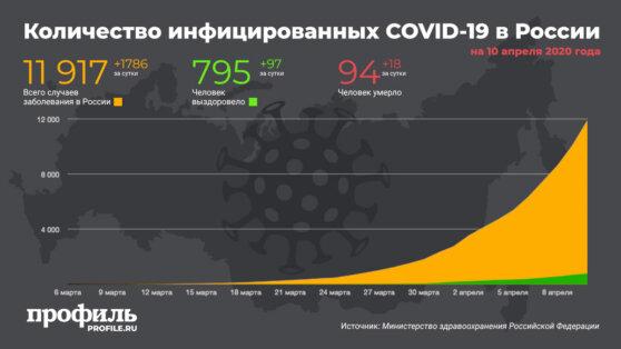 В России число заразившихся коронавирусом за сутки выросло на 1786