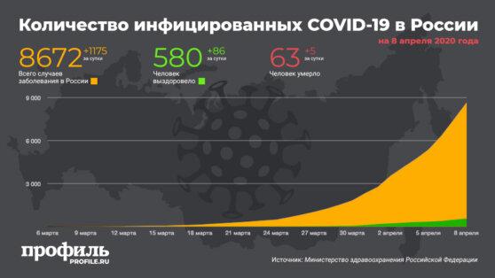 В России число заразившихся коронавирусом превысило 8,6 тыс
