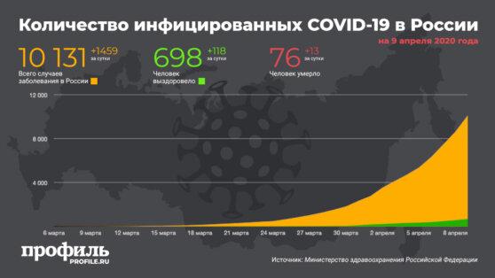 В России зафиксировали 1459 новых случаев заражения коронавирусом