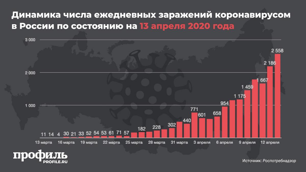 За сутки число зараженных коронавирусом россиян выросло на 2558