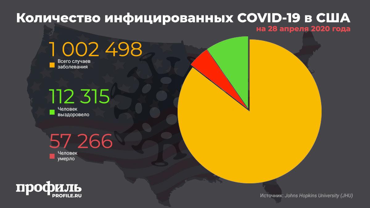 Количество инфицированных COVID-19 в США на 28 апреля 2020