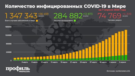Опубликованы данные о количестве инфицированных коронавирусом на 7 апреля