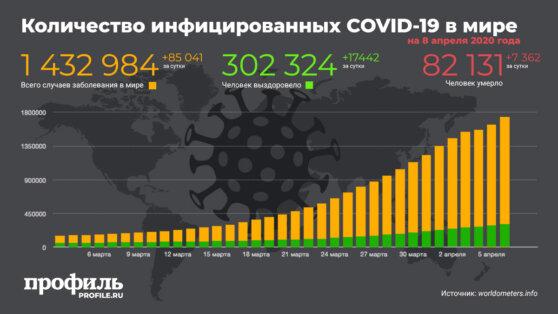 Число заболевших коронавирусом во всем мире увеличилось на 85 тысяч