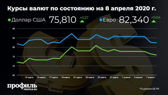 Курс доллара вырос до 75,81 рубля