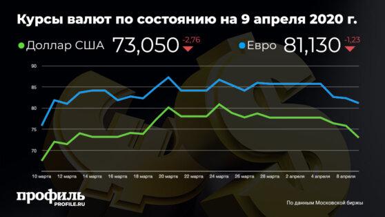 Курс доллара упал ниже 74 рублей