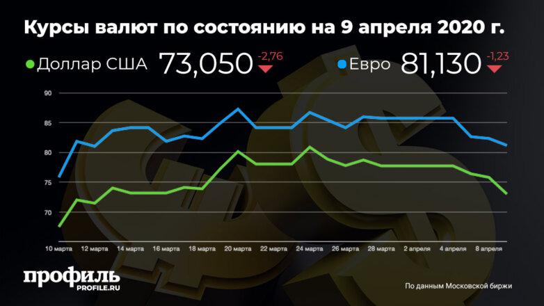 Курсы валют по состоянию на 9 апреля 2020 г.