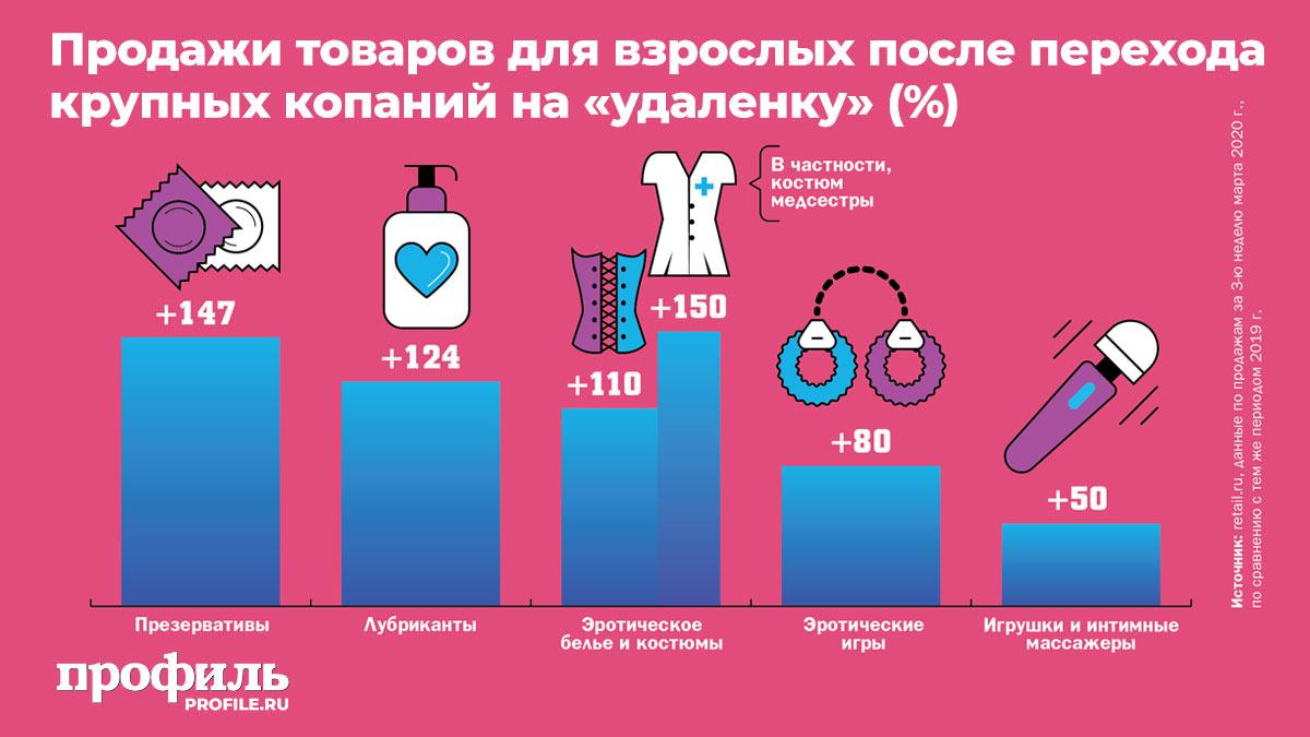 Продажи товаров для взрослых после перехода крупных копаний на «удаленку» (%)