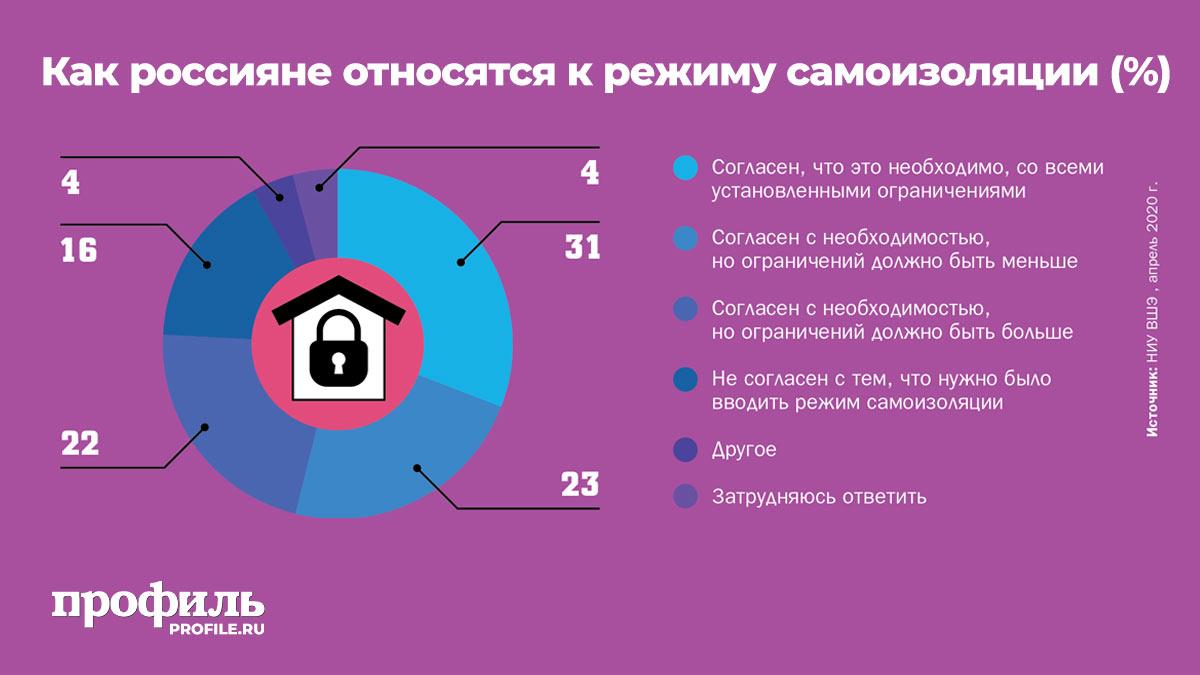 Как россияне относятся к режиму самоизоляции (%)