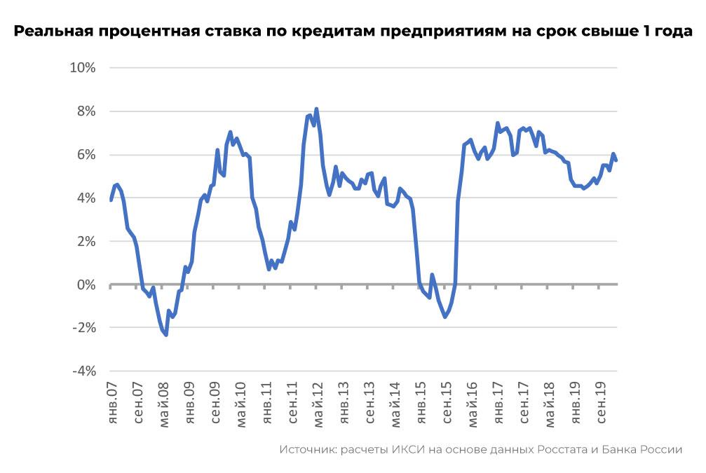 Реальная процентная ставка по кредитам предприятиям на срок свыше 1 года