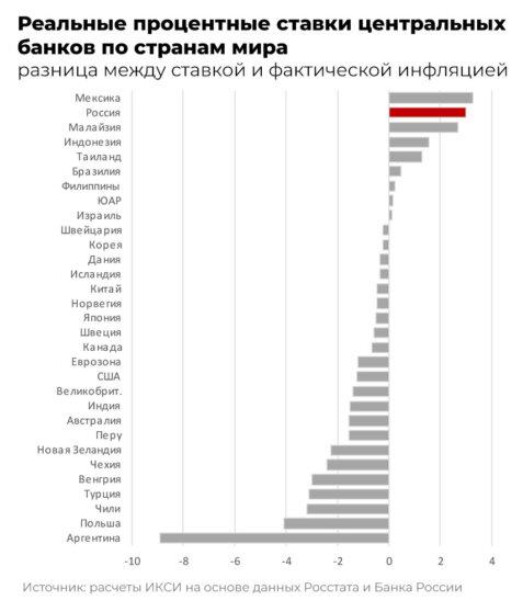 Реальные процентные ставки центральных банков по странам мира
