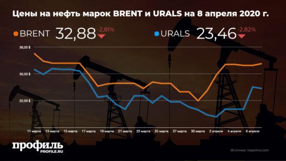 Цена Brent приблизилась к $32,9 за баррель