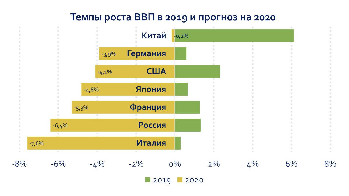 Темпы роста ВВП в 2019 и прогноз на 2020