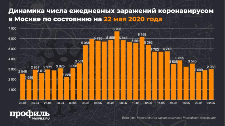Динамика числа ежедневных заражений коронавирусом в Москве по состоянию на 22 мая 2020 года
