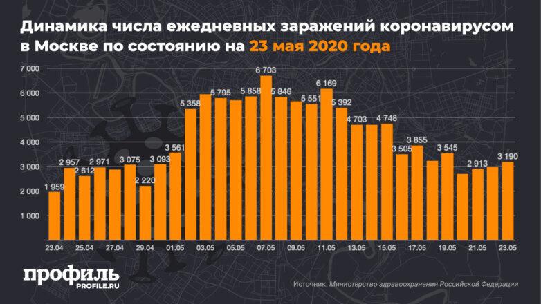 Динамика числа ежедневных заражений коронавирусом в Москве по состоянию на 23 мая 2020 года