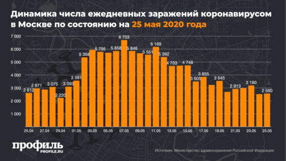 В Москве число зараженных коронавирусом увеличилось на 2560 человек