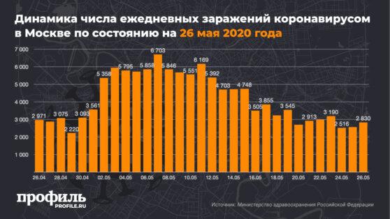В Москве число зараженных коронавирусом увеличилось на 2830 человек