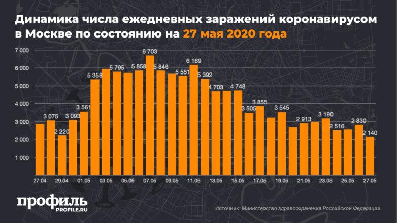 Динамика числа ежедневных заражений коронавирусом в Москве по состоянию на 27 мая 2020 года