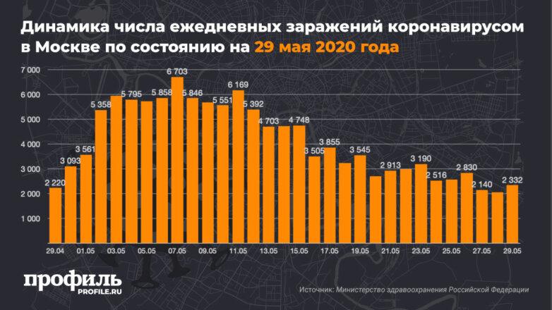 Динамика числа ежедневных заражений коронавирусом в Москве по состоянию на 29 мая 2020 года