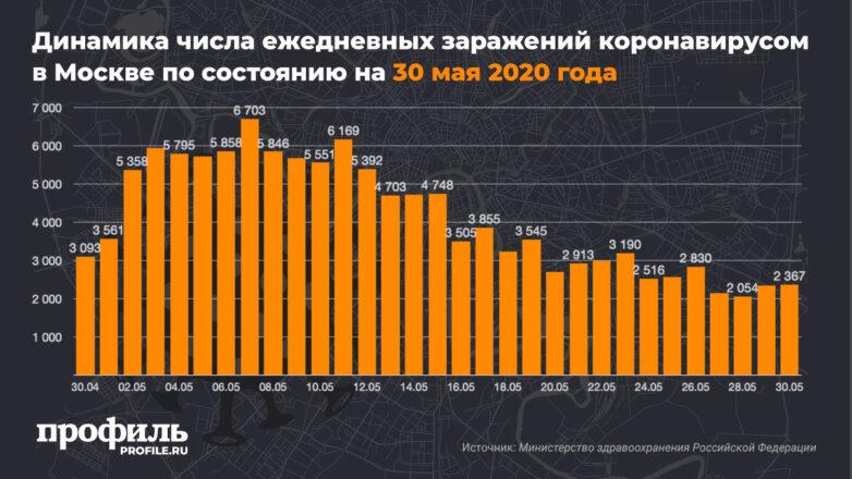 Динамика числа ежедневных заражений коронавирусом в Москве по состоянию на 30 мая 2020 года