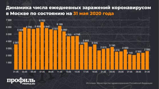 В Москве выявили 2595 новых случаев коронавируса за сутки