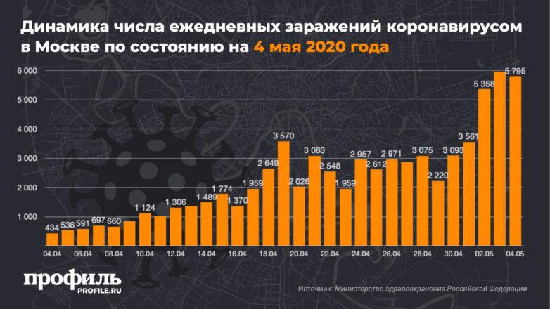 Динамика числа ежедневных заражений коронавирусом в Москве по состоянию на 4 мая 2020 года