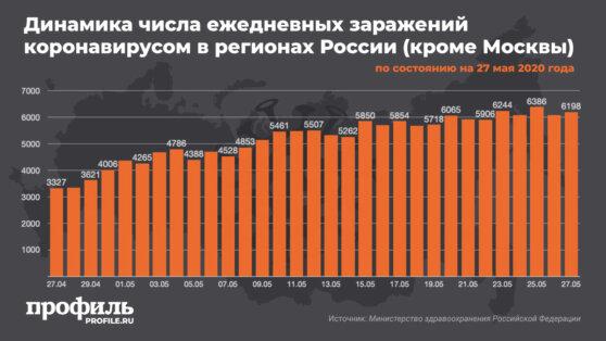 В России увеличился ежедневный прирост случаев заражения COVID-19