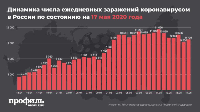 Динамика числа ежедневных заражений коронавирусом в России по состоянию на 17 мая 2020 года