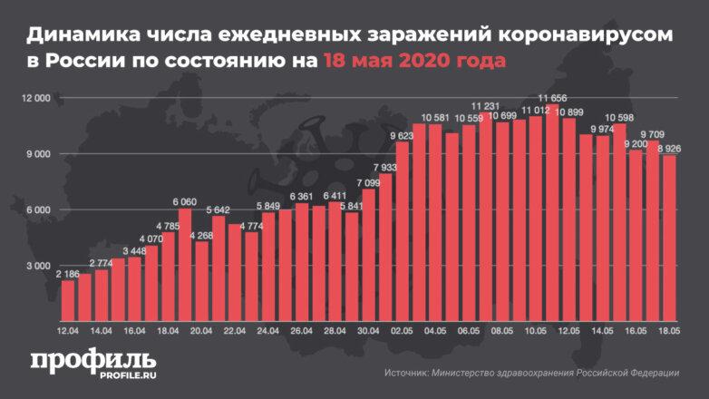 Динамика числа ежедневных заражений коронавирусом в России по состоянию на 18 мая 2020 года