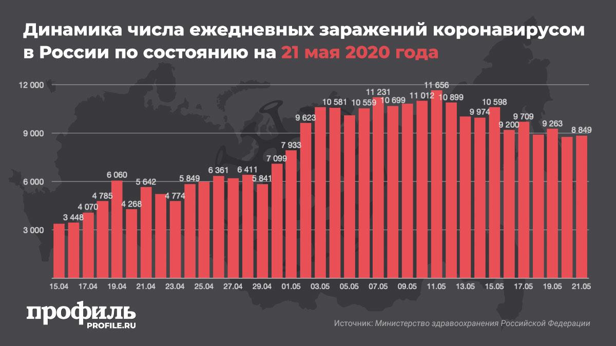 Динамика числа ежедневных заражений коронавирусом в России по состоянию на 21 мая 2020 года