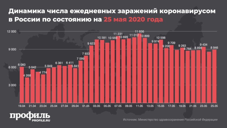 Динамика числа ежедневных заражений коронавирусом в России по состоянию на 25 мая 2020 года
