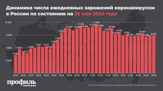 В России число зараженных коронавирусом увеличилось на 8915 человек