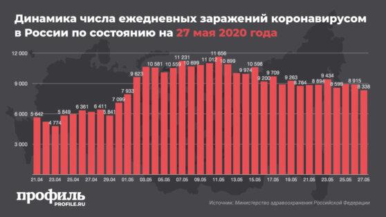В России за сутки выявили 8338 новых случаев COVID-19