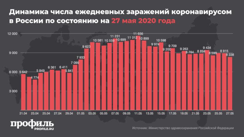 Динамика числа ежедневных заражений коронавирусом в России по состоянию на 27 мая 2020 года