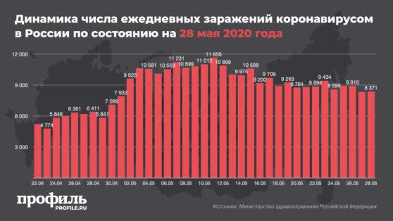 В России за сутки подтвержден 8371 новый случай коронавируса