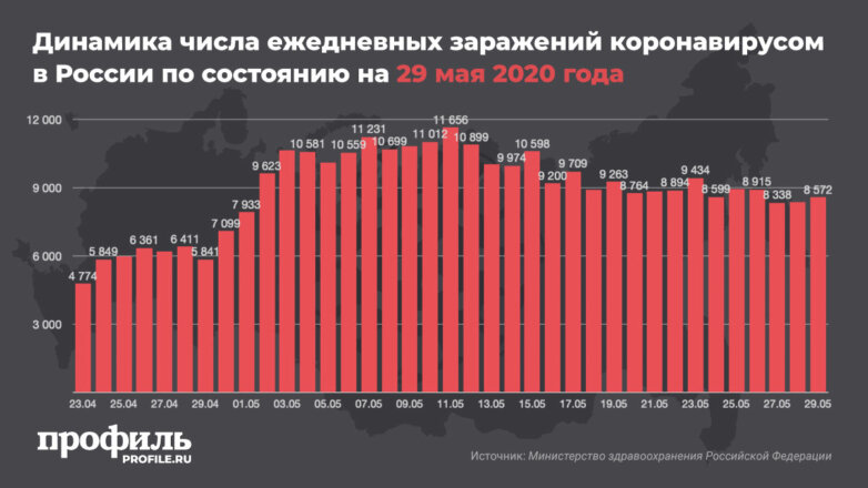 Динамика числа ежедневных заражений коронавирусом в России по состоянию на 29 мая 2020 года
