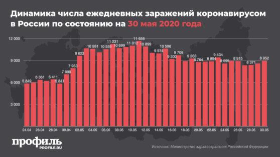 В России еще 8952 человека заразились коронавирусом
