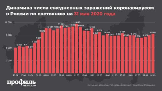 В России за сутки выявлено более 9,2 тыс. новых случаев COVID-19