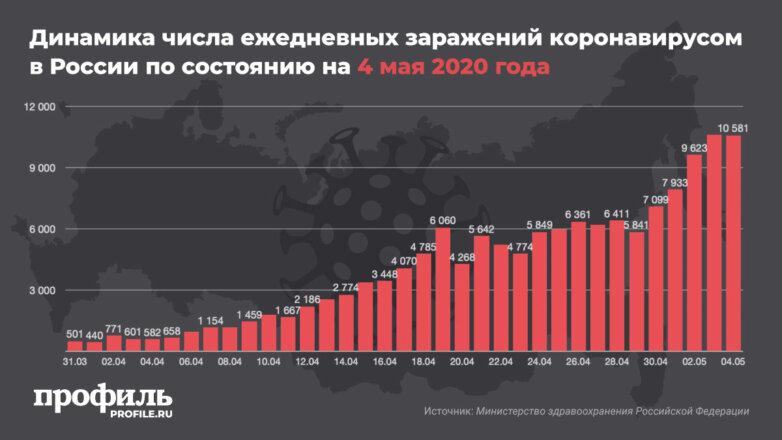 Динамика числа ежедневных заражений коронавирусом в России по состоянию на 4 мая 2020 года