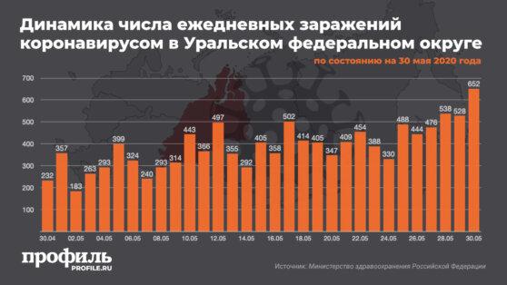 На Урале за сутки коронавирусом заразились еще 652 человека