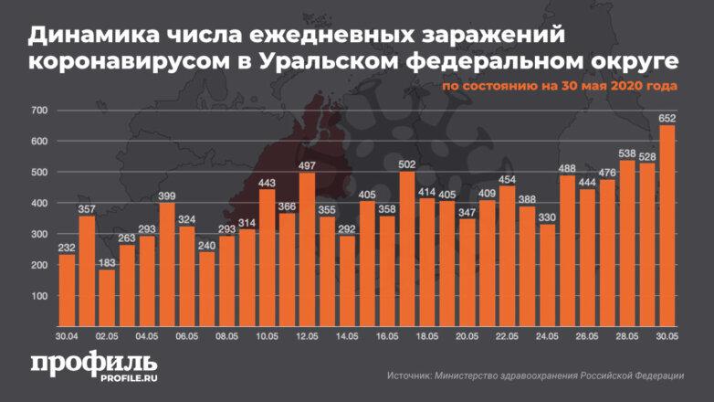 Динамика числа ежедневных заражений коронавирусом в Уральском федеральном округе на 30 мая