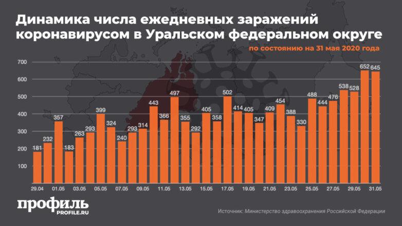 Динамика числа ежедневных заражений коронавирусом в Уральском федеральном округе на 31 мая